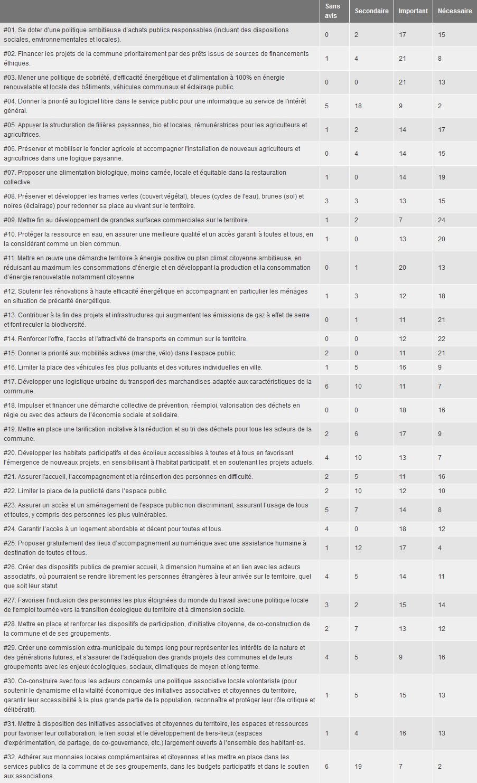 Screenshot_2020-01-04 Pacte pour la Transition Quelles mesures pour Plaisir Framaforms org
